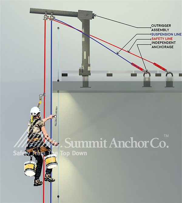 Anchors-may-be-mounted-on-structurally-adequate-curbs-and-parapets
