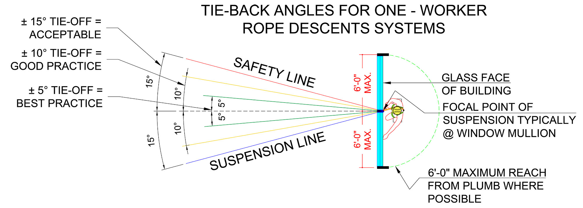 ONE MAN ROPE DESCENT TEMPLATE